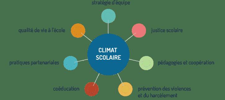 Enquête locale de climat scolaire du 12 au 26 mars 2021